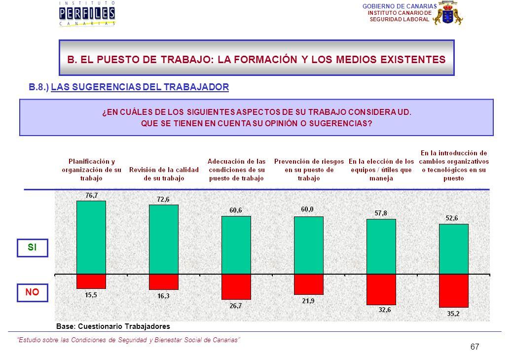 Estudio sobre las Condiciones de Seguridad y Bienestar Social de Canarias 66 GOBIERNO DE CANARIAS INSTITUTO CANARIO DE SEGURIDAD LABORAL B.8.) LAS SUG