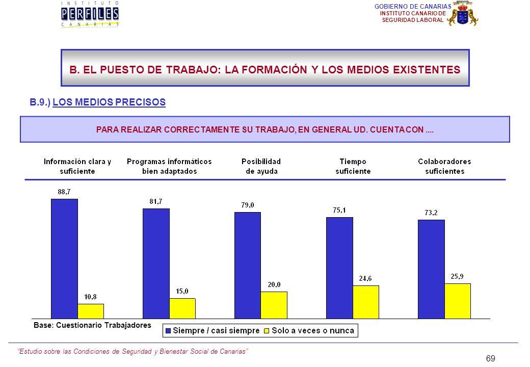 Estudio sobre las Condiciones de Seguridad y Bienestar Social de Canarias 68 GOBIERNO DE CANARIAS INSTITUTO CANARIO DE SEGURIDAD LABORAL B.9.) LAS SUG