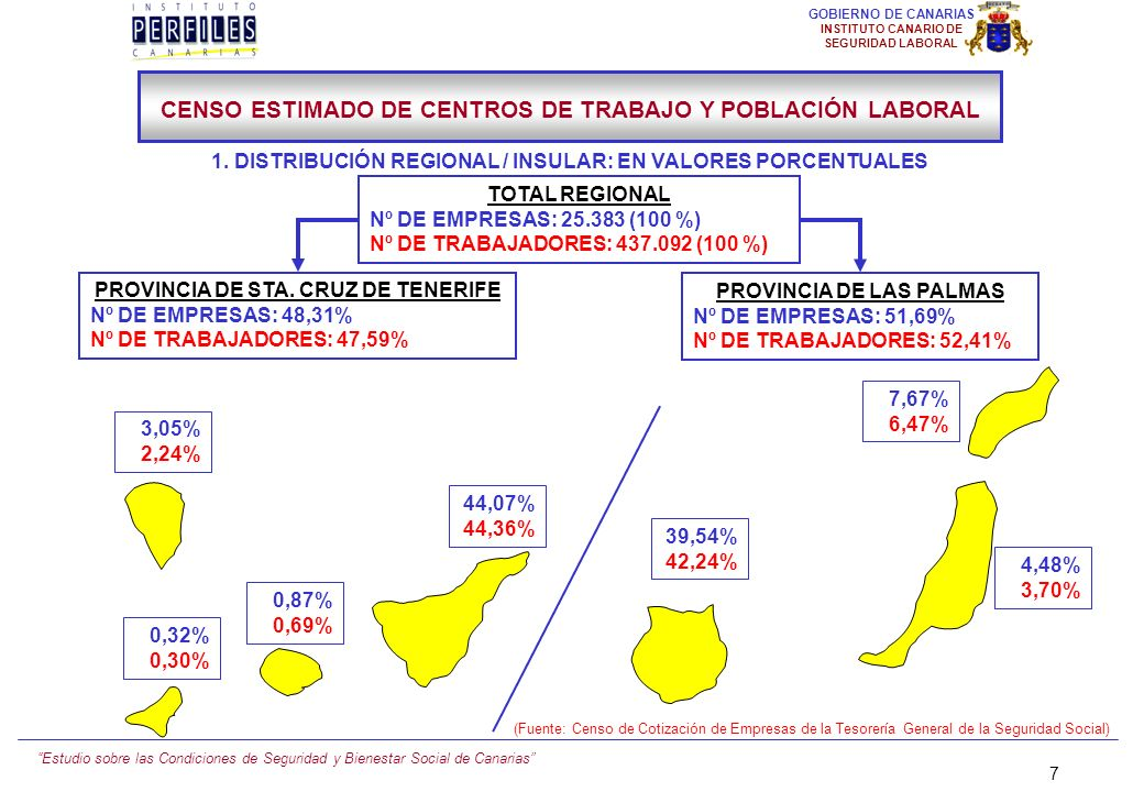 Estudio sobre las Condiciones de Seguridad y Bienestar Social de Canarias 7 GOBIERNO DE CANARIAS INSTITUTO CANARIO DE SEGURIDAD LABORAL TOTAL REGIONAL Nº DE EMPRESAS: 25.383 (100 %) Nº DE TRABAJADORES: 437.092 (100 %) 7,67% 6,47% 4,48% 3,70% 39,54% 42,24% 44,07% 44,36% 3,05% 2,24% 0,87% 0,69% 0,32% 0,30% PROVINCIA DE STA.