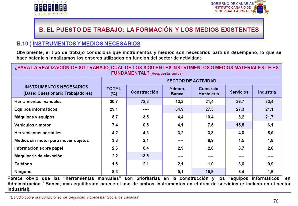 Estudio sobre las Condiciones de Seguridad y Bienestar Social de Canarias 69 GOBIERNO DE CANARIAS INSTITUTO CANARIO DE SEGURIDAD LABORAL B.9.) LOS MED