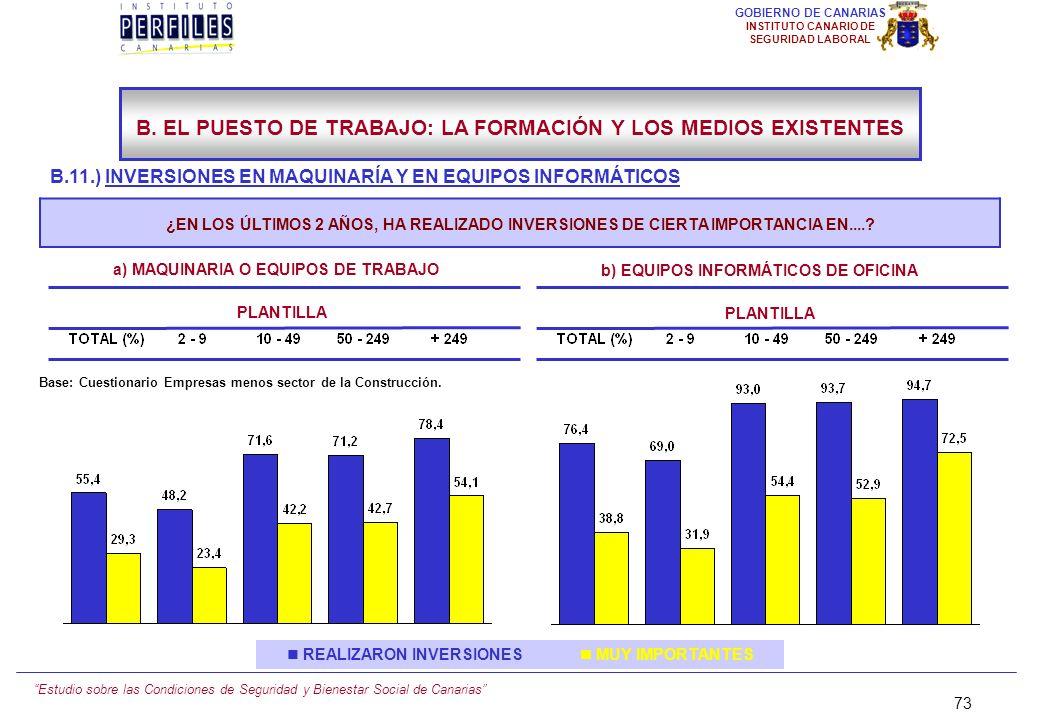 Estudio sobre las Condiciones de Seguridad y Bienestar Social de Canarias 72 GOBIERNO DE CANARIAS INSTITUTO CANARIO DE SEGURIDAD LABORAL B.11.) INVERS