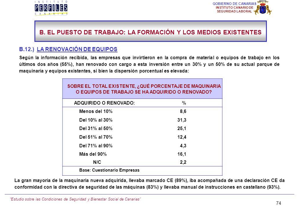 Estudio sobre las Condiciones de Seguridad y Bienestar Social de Canarias 73 GOBIERNO DE CANARIAS INSTITUTO CANARIO DE SEGURIDAD LABORAL B.11.) INVERS
