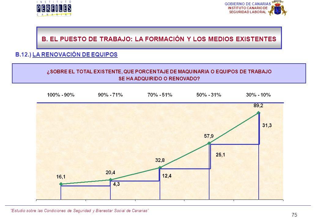 Estudio sobre las Condiciones de Seguridad y Bienestar Social de Canarias 74 GOBIERNO DE CANARIAS INSTITUTO CANARIO DE SEGURIDAD LABORAL B.12.) LA REN