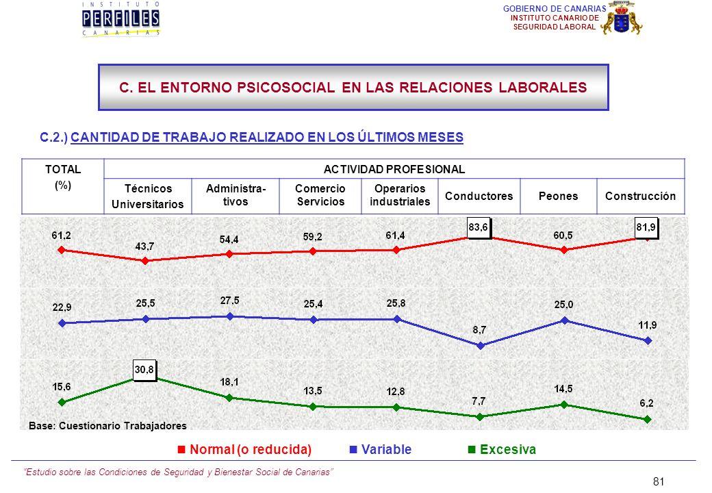 Estudio sobre las Condiciones de Seguridad y Bienestar Social de Canarias 80 GOBIERNO DE CANARIAS INSTITUTO CANARIO DE SEGURIDAD LABORAL C.2.) CANTIDA