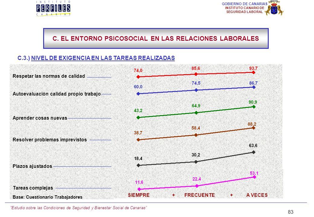 Estudio sobre las Condiciones de Seguridad y Bienestar Social de Canarias 82 GOBIERNO DE CANARIAS INSTITUTO CANARIO DE SEGURIDAD LABORAL C.3.) NIVEL D