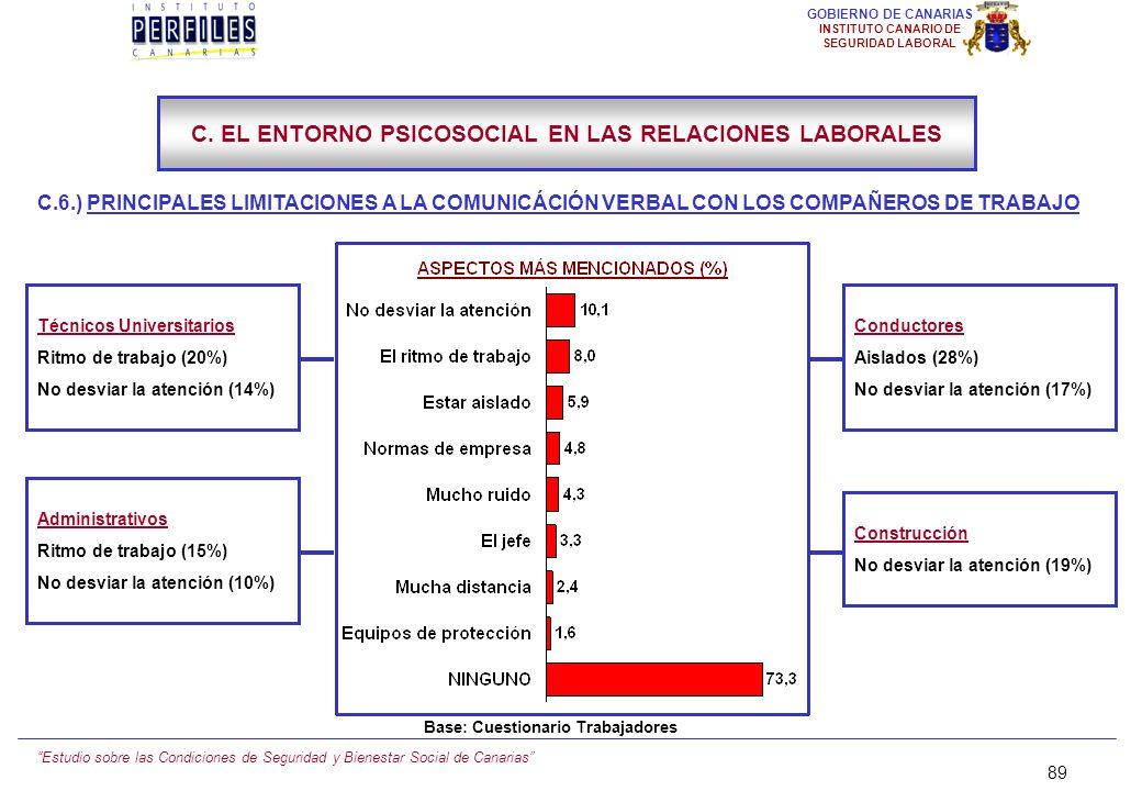 Estudio sobre las Condiciones de Seguridad y Bienestar Social de Canarias 88 GOBIERNO DE CANARIAS INSTITUTO CANARIO DE SEGURIDAD LABORAL C.6.) LIMITAC