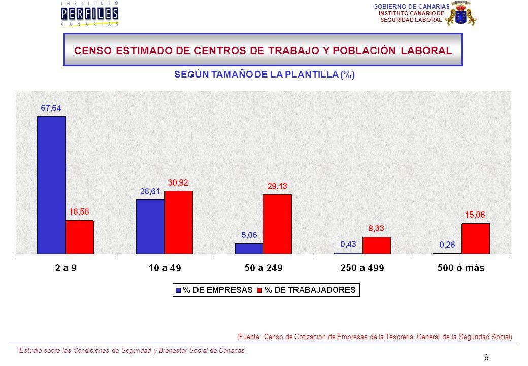 Estudio sobre las Condiciones de Seguridad y Bienestar Social de Canarias 19 GOBIERNO DE CANARIAS INSTITUTO CANARIO DE SEGURIDAD LABORAL Nº DE EMPRESAS: 11.187 Nº DE TRABAJADORES: 193.902 11,04 8,98 18,44 24,04 (Fuente: Censo de Cotización de Empresas de la Tesorería General de la Seguridad Social) TENERIFE CENSO ESTIMADO DE CENTROS DE TRABAJO Y POBLACIÓN LABORAL