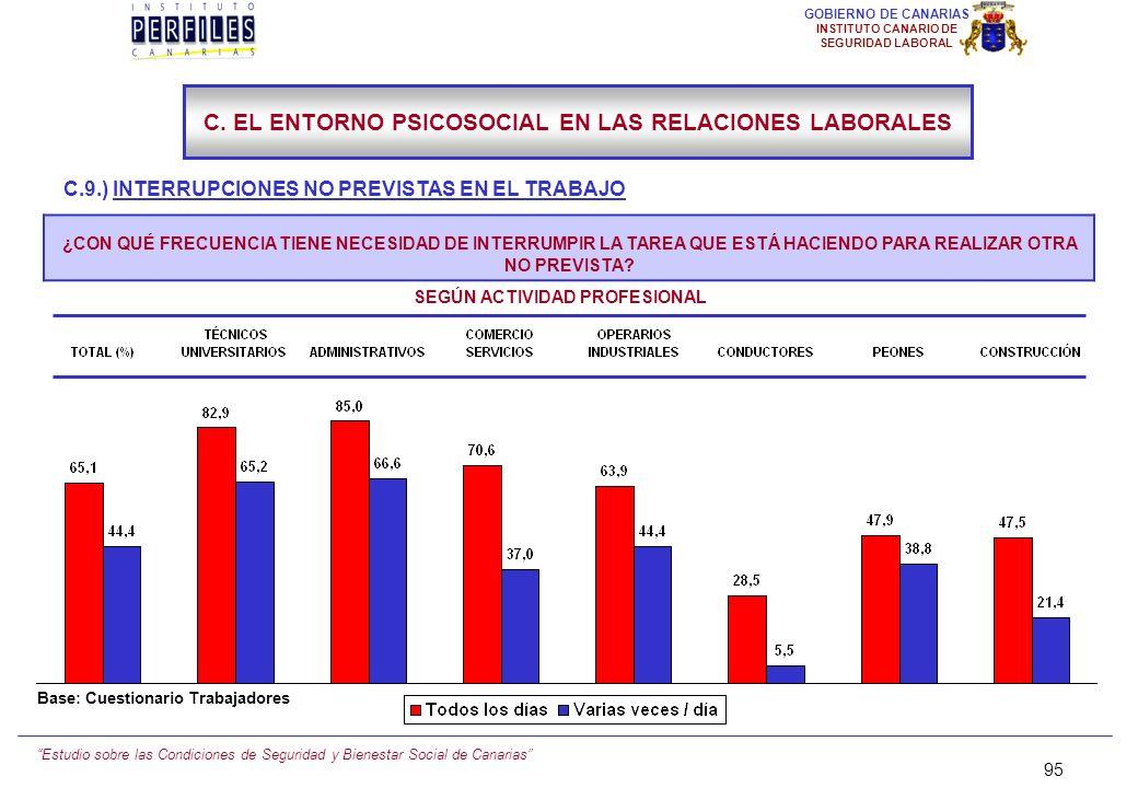 Estudio sobre las Condiciones de Seguridad y Bienestar Social de Canarias 94 GOBIERNO DE CANARIAS INSTITUTO CANARIO DE SEGURIDAD LABORAL C.9.) INTERRU