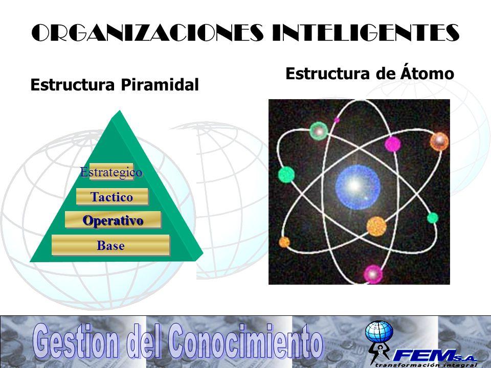 ORGANIZACIONES INTELIGENTES Base OperativoOperativo Tactico Estrategico Estructura Piramidal Estructura de Átomo