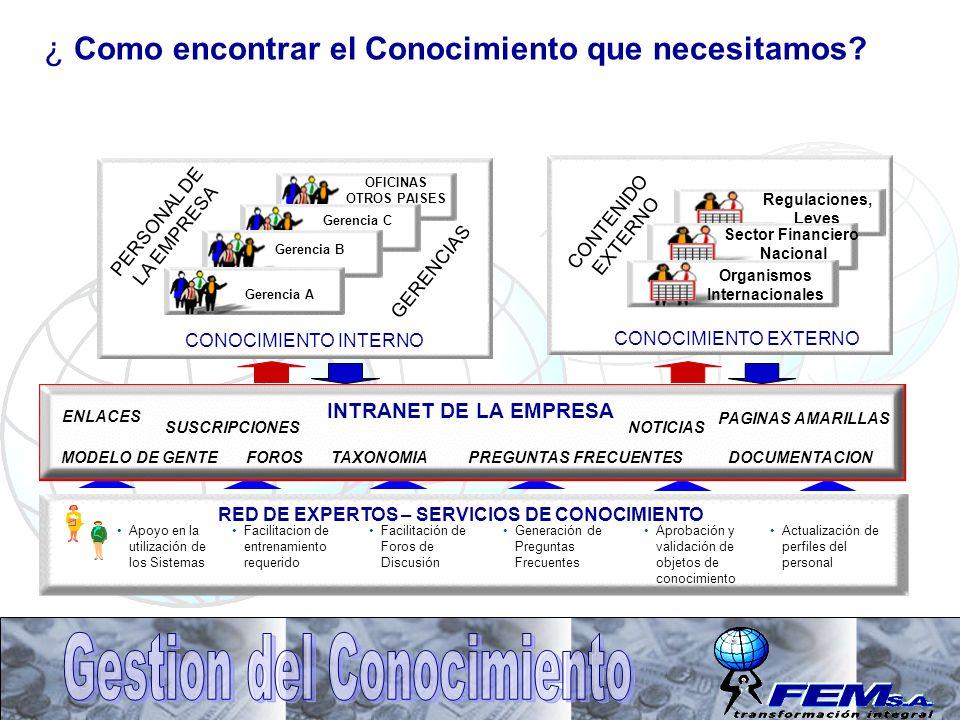 RED DE EXPERTOS – SERVICIOS DE CONOCIMIENTO Apoyo en la utilización de los Sistemas Facilitacion de entrenamiento requerido Facilitación de Foros de D