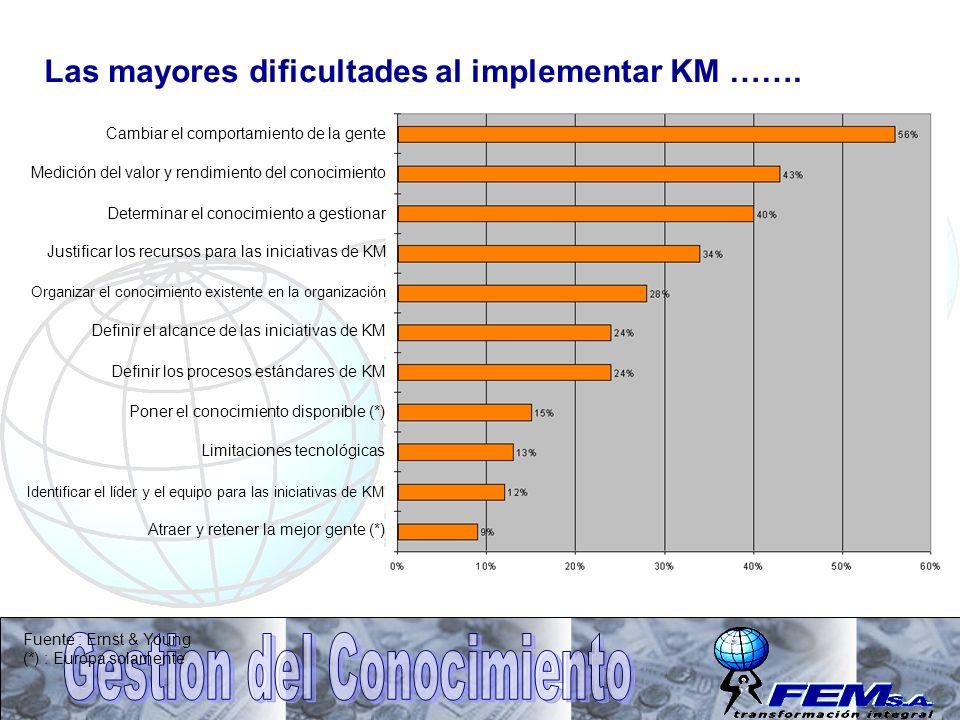 Las mayores dificultades al implementar KM ……. Cambiar el comportamiento de la gente Medición del valor y rendimiento del conocimiento Determinar el c