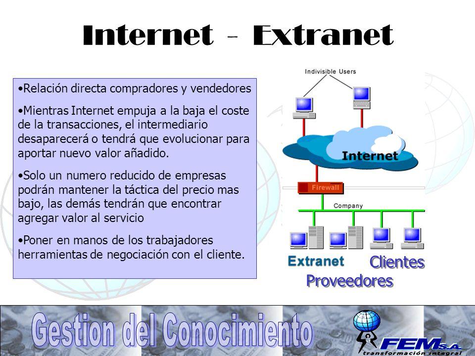 Internet - Extranet Clientes Proveedores Relación directa compradores y vendedores Mientras Internet empuja a la baja el coste de la transacciones, el