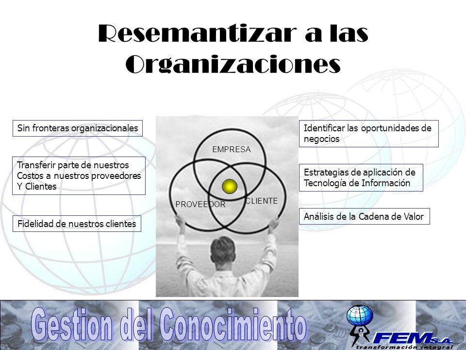 Resemantizar a las Organizaciones EMPRESA PROVEEDOR CLIENTE Sin fronteras organizacionales Transferir parte de nuestros Costos a nuestros proveedores