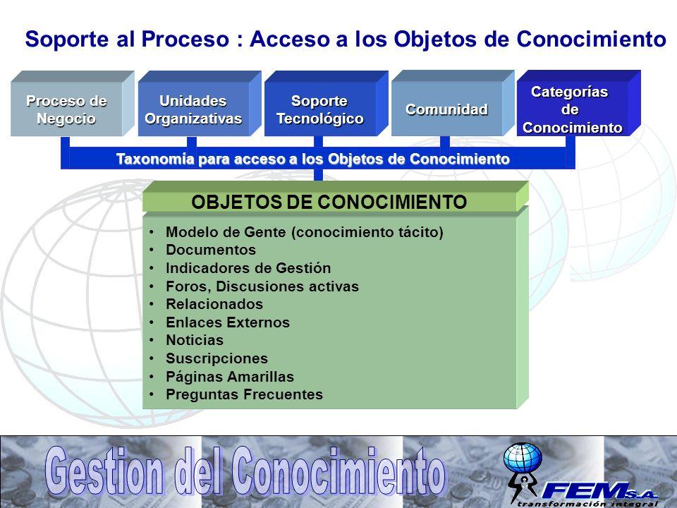 CategoríasdeConocimientoSoporteTecnológicoUnidadesOrganizativasComunidad Proceso de Negocio Taxonomía para acceso a los Objetos de Conocimiento Modelo