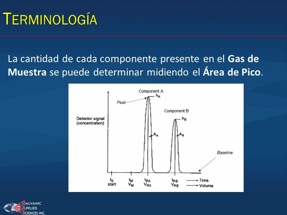 T ERMINOLOGÍA La cantidad de cada componente presente en el Gas de Muestra se puede determinar midiendo el Área de Pico.