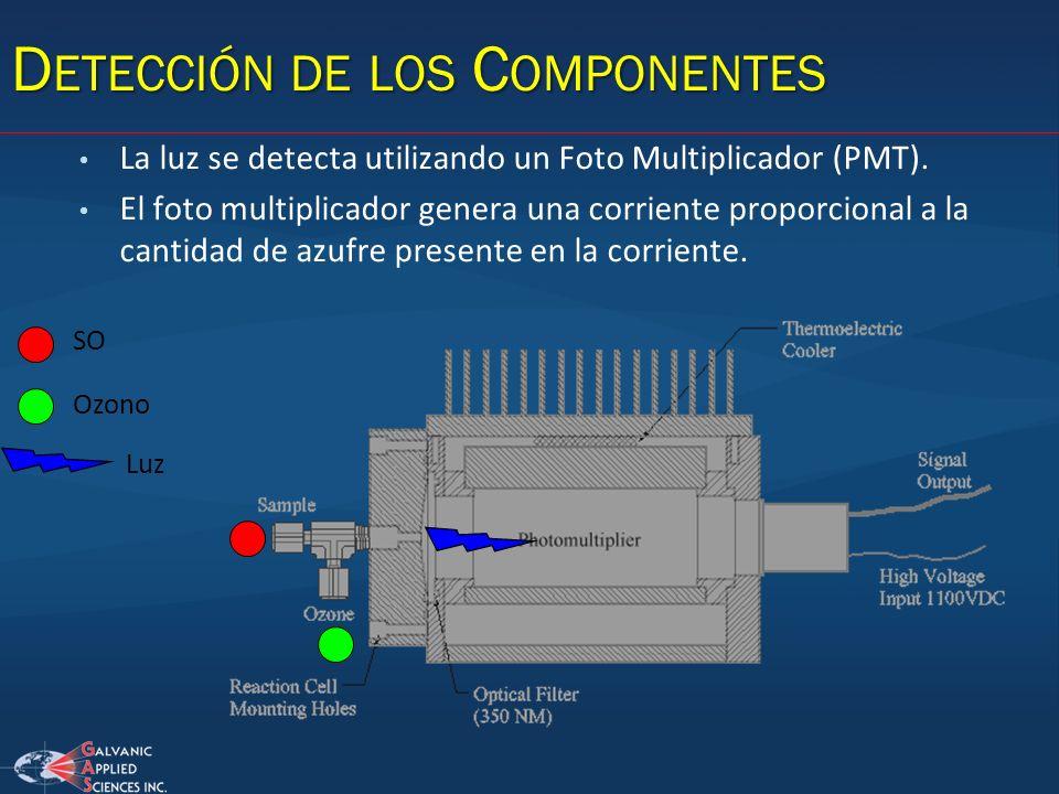 D ETECCIÓN DE LOS C OMPONENTES La luz se detecta utilizando un Foto Multiplicador (PMT). El foto multiplicador genera una corriente proporcional a la