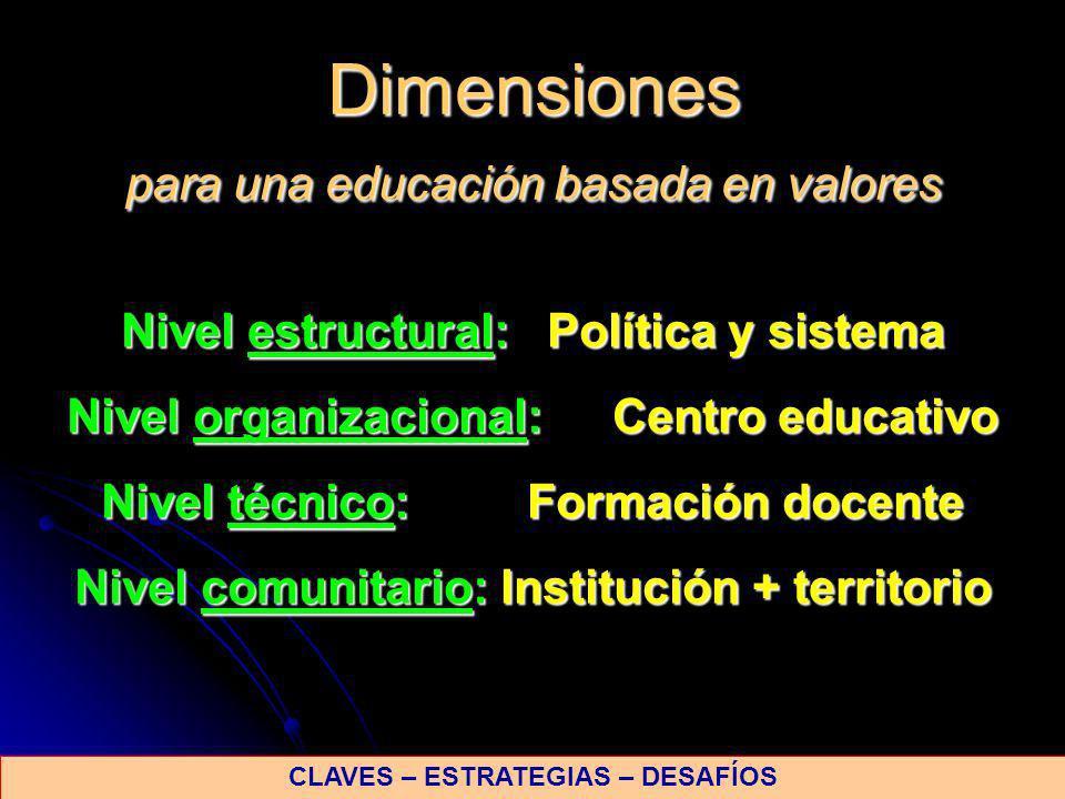 Nivel estructural: Política y sistema Nivel organizacional: Centro educativo Nivel técnico: Formación docente Nivel comunitario: Institución + territo