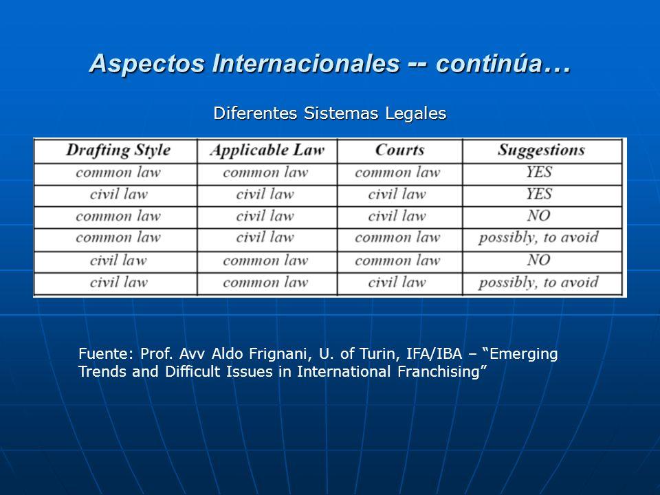 Aspectos Internacionales -- continúa … Fuente: Prof. Avv Aldo Frignani, U. of Turin, IFA/IBA – Emerging Trends and Difficult Issues in International F