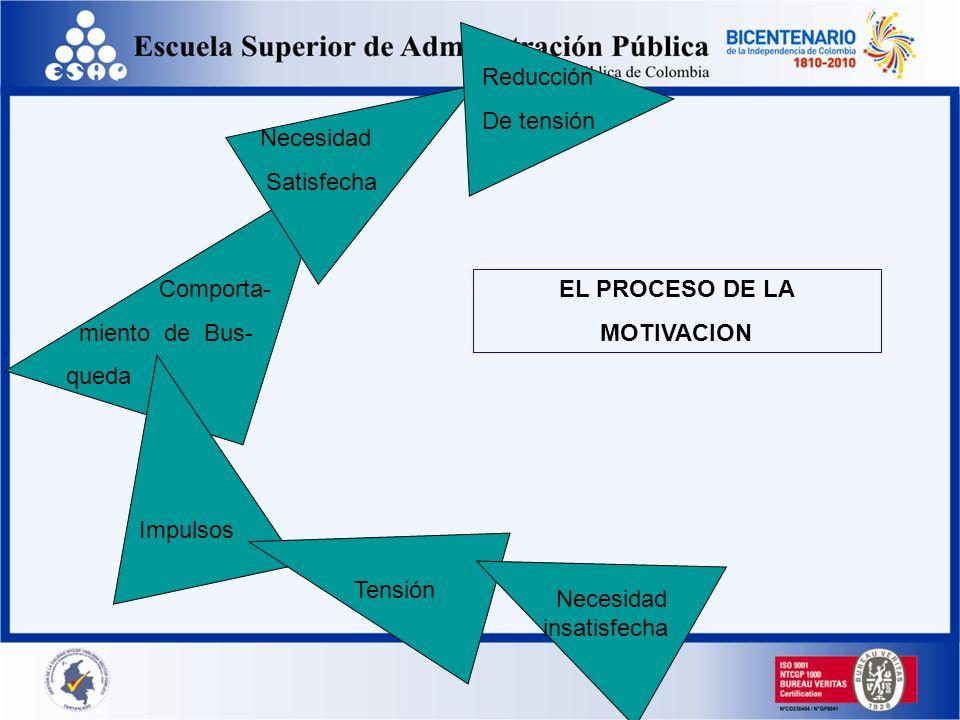 Que es la motivación?? La disposición de emplear grandes niveles de esfuerzo para alcanzar las metas organizacionales, condicionada por la capacidad d