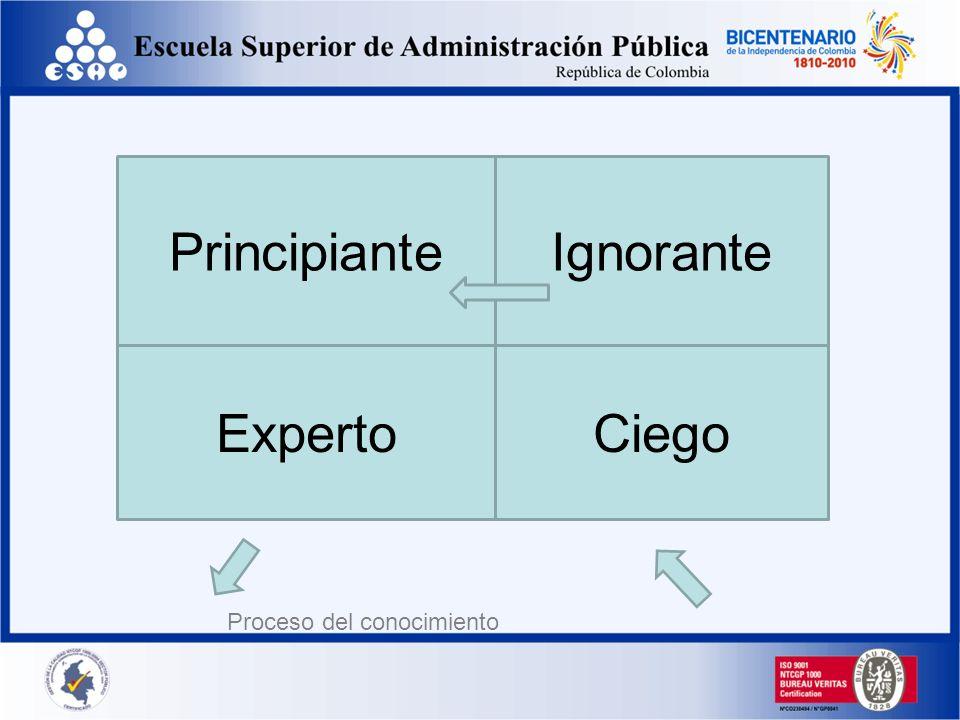 10/11/2013gilalme@gmail.com56 I. DISTINGUIR ENTRE: a) Ignorancia( yo sé que no sé ) b) Ceguera ( no sé que no sé ) II. ACEPTAR IGNORANCIA EN UN DOMINI