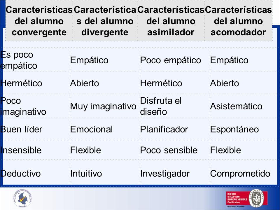 Características del alumno convergente Característica s del alumno divergente Características del alumno asimilador Características del alumno acomoda