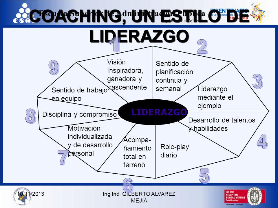 10/11/2013Ing Ind GILBERTO ALVAREZ MEJIA CARACTERISTICAS DEL COACHING CLARIDAD: Comunicación APOYO: Comprensión, Interacción CONFIANZA: Reconocimiento