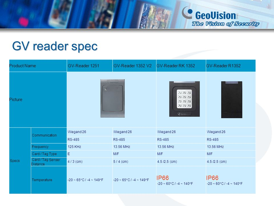 GV reader spec Product Name GV-Reader 1251 GV-Reader 1352 V2GV-Reader RK 1352GV-Reader R1352 Picture Specs Communication Wiegand 26 RS-485 Frequency 1
