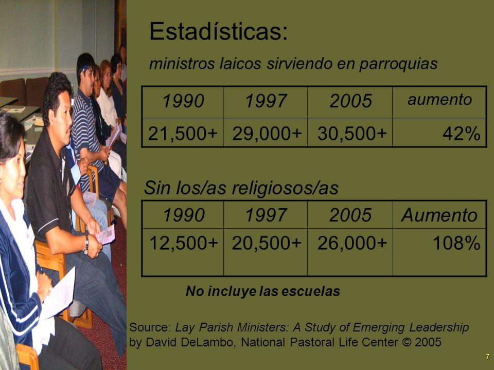 7 Estadísticas: ministros laicos sirviendo en parroquias 199019972005 aumento 21,500+29,000+30,500+42% Sin los/as religiosos/as 199019972005Aumento 12