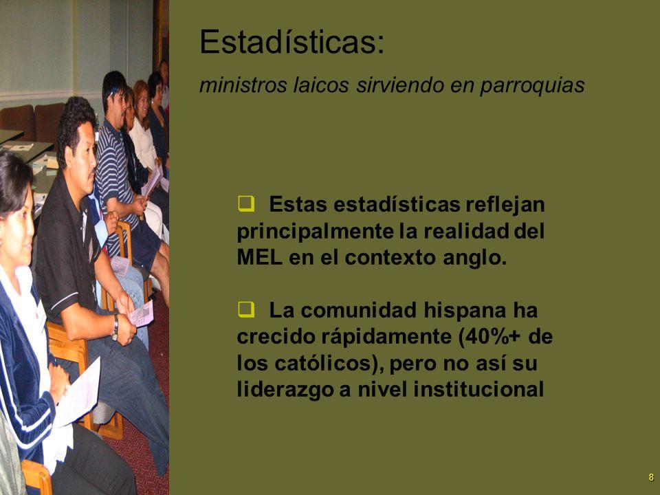 9 Ministros eclesiales laicos Sirven en parroquias, escuelas, agencias diocesanas, e instituciones eclesiales.