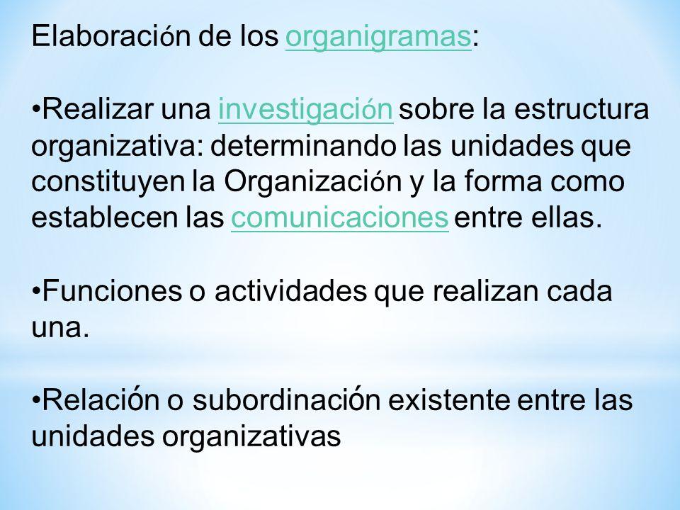 COMPONENTES DE UNA DESCRIPCION DE PUESTOS 1.- IDENTIFICACION a)CODIGO b)NOMBRE DEL PUESTO c)UBICACION d)JERARQUIA (A QUIEN Y QUIEN LE REPORTA) e)PERSONAS A PUESTO f)RELACIONES CON OTRS PUESTOS (COMUNICACION) g)FECHA DE ACTUALIZACION h)CARACTERISTICAS ESPECIALES (HORARIOS Y PAGOS ESPECIALES) i)DISPONIBILIDAD PARA VIAJES 2.- RESUMEN DEL PUESTO (DESCRIPCION) 3.- REQUISITOS LABORALES a)GRADO DE PREPARACION b)ESTADO CIVIL c)CARACTERISTICAS ESPECIALES DEL OCUPANTE