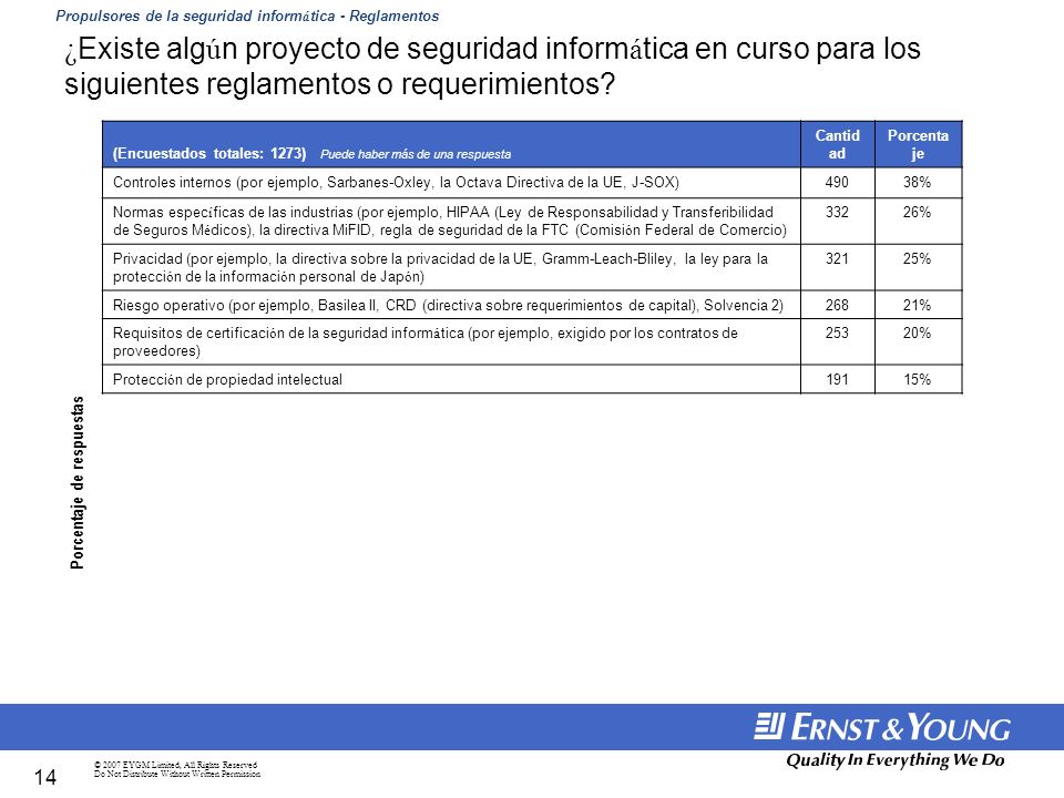 © 2007 EYGM Limited, All Rights Reserved Do Not Distribute Without Written Permission 14 ¿ Existe alg ú n proyecto de seguridad inform á tica en curso