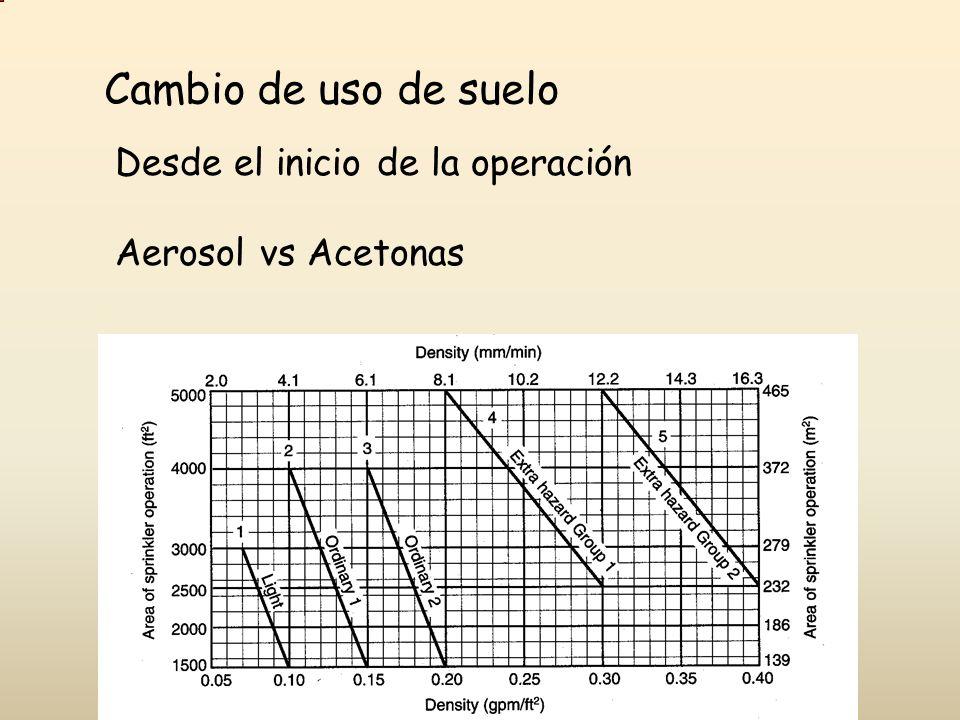 Cambio de uso de suelo Desde el inicio de la operación Aerosol vs Acetonas