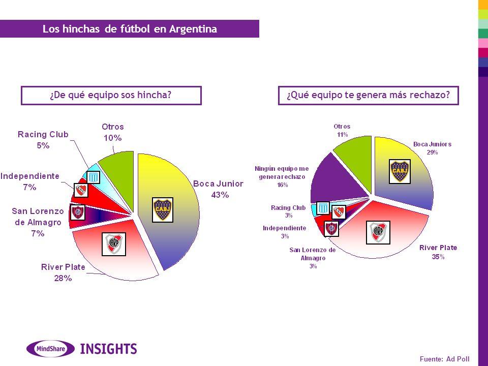 Los hinchas de fútbol en Argentina Fuente: Ad Poll ¿Qué equipo te genera más rechazo.