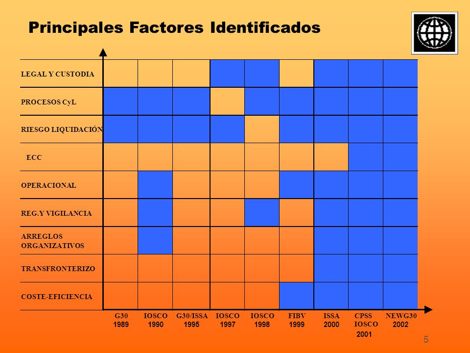 6 Resultados de FSAPs e Iniciativas Regionales Marco legal (mayor complejidad en un entorno global) Protección de los arreglos de custodia Procedimientos y políticas de riesgo (más allá del modelo de EcP) Temas operacionales (STP, Fiabilidad Operacional) Gobierno Corporativo (mayor complejidad en un entorno global) Falta de Transparencia (procedimientos/riesgos) Acceso (a veces al sistema de pagos) Regulación y vigilancia (falta de cooperación eficiente)