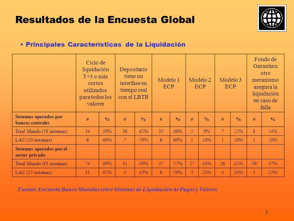 8 Principales Características de la Liquidación Ciclo de liquidación T+3 o más cortos utilizados para todos los valores Depositario tiene un interfase en tiempo real con el LBTR Modelo 1 ECP Modelo 2 ECP Modelo 3 ECP Fondo de Garantía u otro mecanismo asegura la liquidación en caso de falla Sistemas operados por bancos centrales #%#%#%#%#%#% Total Mundo (58 sistemas)3459%3662%3560%59%712%814% LAC (10 sistemas)660%770%660%110%1 1 Sistemas operados por el sector privado Total Mundo (83 sistemas)7489%4149%4757%2733%2631%3947% LAC (12 sistemas)1192%433%650%325%433%325% Fuente: Encuesta Banco Mundial sobre Sistemas de Liquidación de Pagos y Valores Resultados de la Encuesta Global