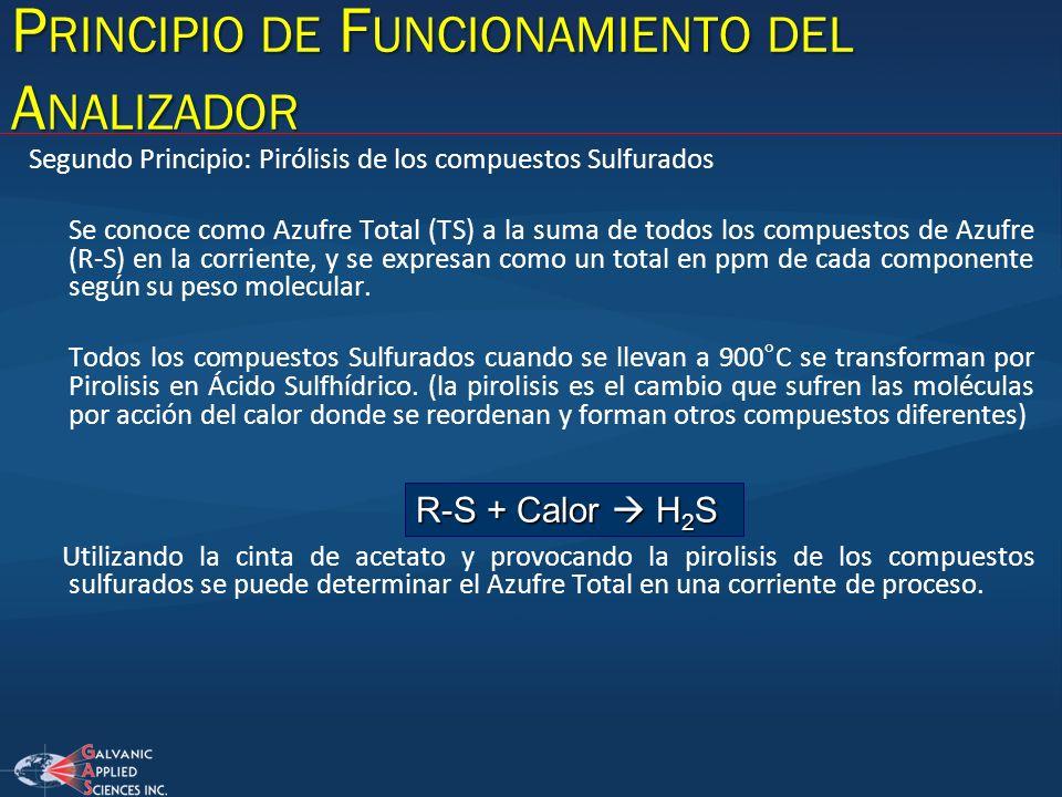 Segundo Principio: Pirólisis de los compuestos Sulfurados Se conoce como Azufre Total (TS) a la suma de todos los compuestos de Azufre (R-S) en la cor