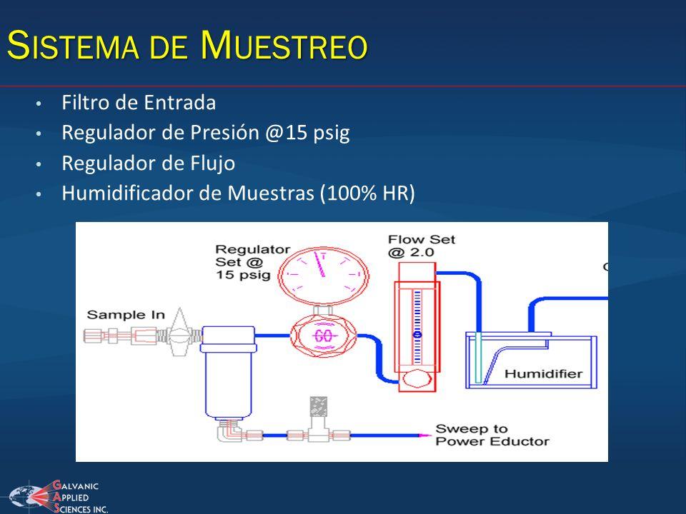 S ISTEMA DE M UESTREO Filtro de Entrada Regulador de Presión @15 psig Regulador de Flujo Humidificador de Muestras (100% HR)
