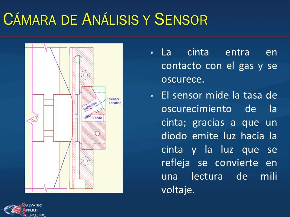C ÁMARA DE A NÁLISIS Y S ENSOR La cinta entra en contacto con el gas y se oscurece. El sensor mide la tasa de oscurecimiento de la cinta; gracias a qu