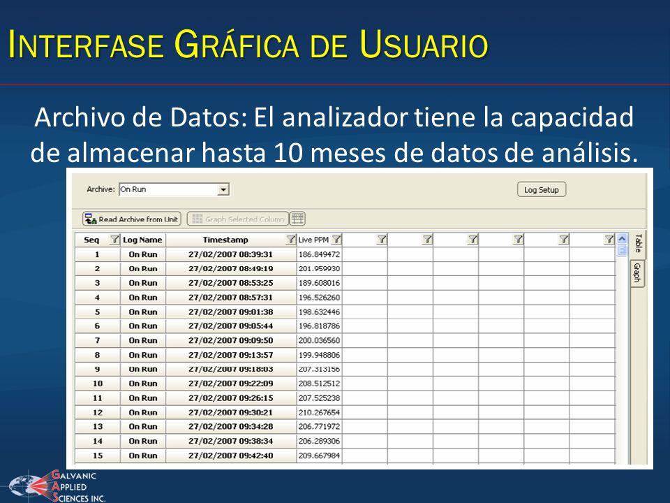 Archivo de Datos: El analizador tiene la capacidad de almacenar hasta 10 meses de datos de análisis. I NTERFASE G RÁFICA DE U SUARIO