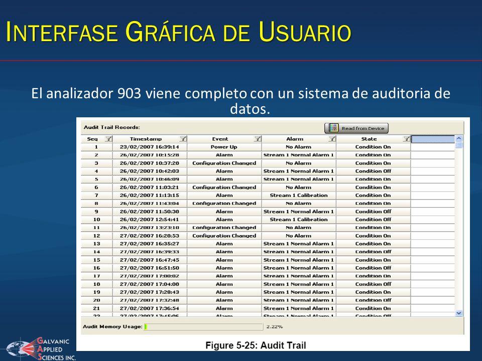 El analizador 903 viene completo con un sistema de auditoria de datos.