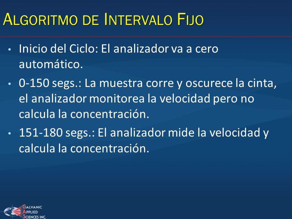A LGORITMO DE I NTERVALO F IJO Inicio del Ciclo: El analizador va a cero automático. 0-150 segs.: La muestra corre y oscurece la cinta, el analizador