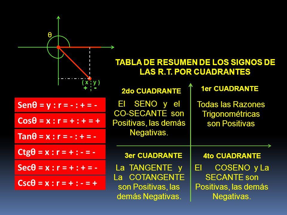 θ ( x ; y ) + ; - Senθ = y : r = - : + = - Cosθ = x : r = + : + = + Tanθ = x : r = - : + = - Ctgθ = x : r = + : - = - Secθ = x : r = + : + = - Cscθ =