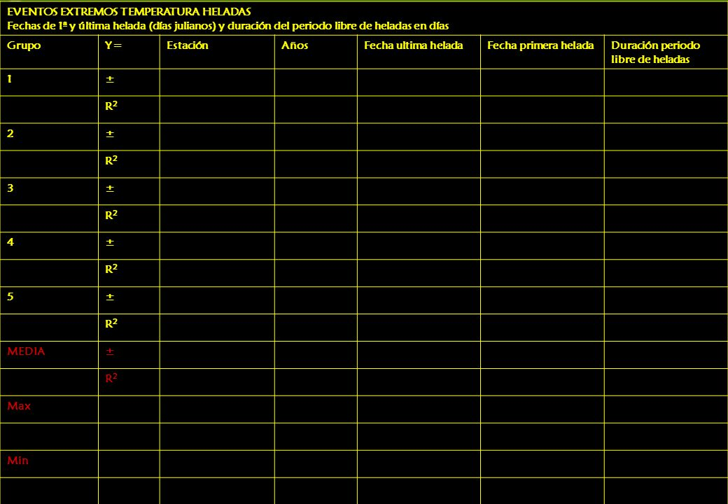 EVENTOS EXTREMOS TEMPERATURA HELADAS Fechas de 1ª y última helada (días julianos) y duración del periodo libre de heladas en días GrupoY=EstaciónAñosFecha ultima heladaFecha primera heladaDuración periodo libre de heladas 1± R2R2 2± R2R2 3± R2R2 4± R2R2 5± R2R2 MEDIA± R2R2 Max Min