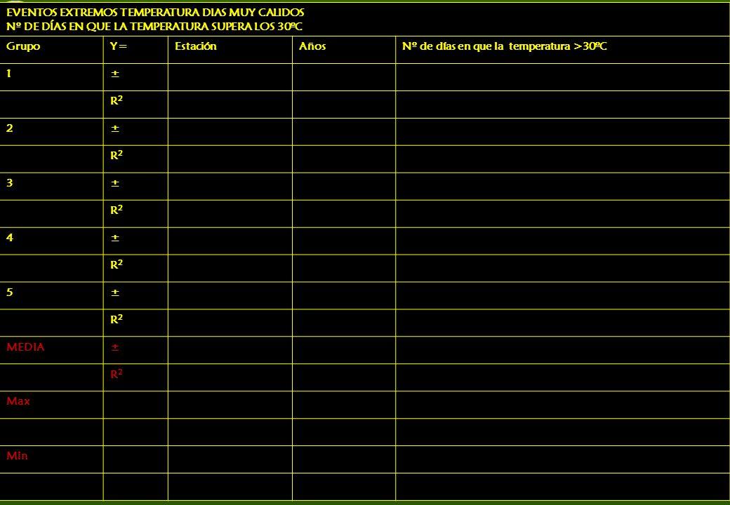 EVENTOS EXTREMOS TEMPERATURA DIAS MUY CALIDOS Nº DE DÍAS EN QUE LA TEMPERATURA SUPERA LOS 30ºC GrupoY=EstaciónAñosNº de días en que la temperatura >30ºC 1± R2R2 2± R2R2 3± R2R2 4± R2R2 5± R2R2 MEDIA± R2R2 Max Min