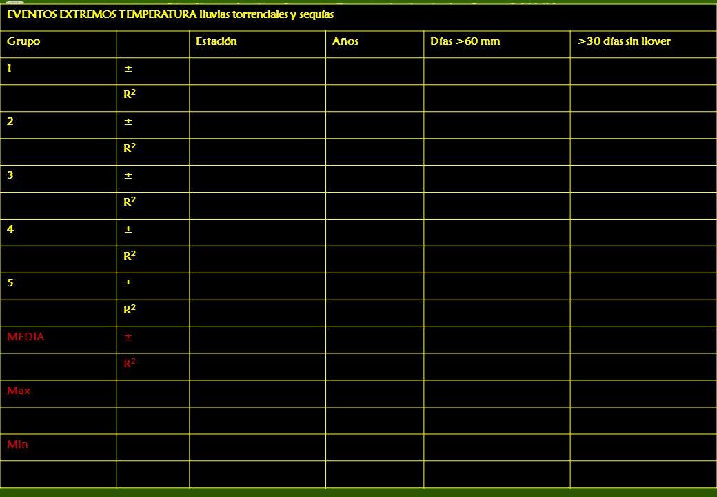 GrupoCalidad trabajoCalidad presentaciónCalidad exposiciónCalidad resultados y conclusiones 1 2 3 4 5 Total Cada grupo debe ordenar el trabajo de los demás grupos en función de sus preferencias: 5-muy bien, 4-bien, 3-tirando a bien, 2- regular, 1- flojo, 0- mal