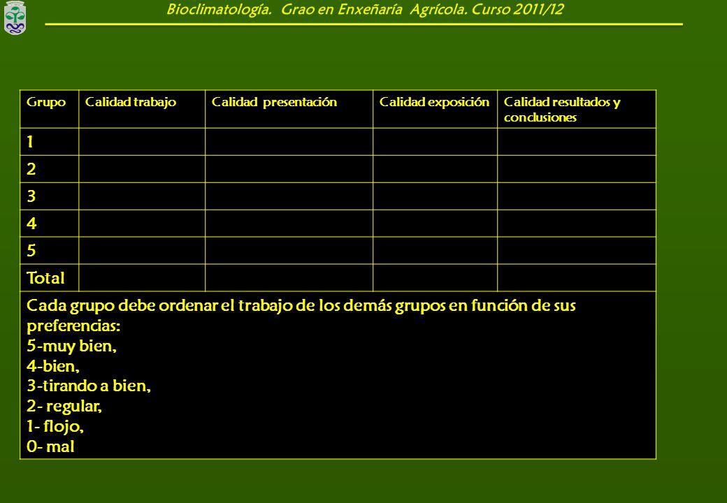 GrupoCalidad trabajoCalidad presentaciónCalidad exposiciónCalidad resultados y conclusiones 1 2 3 4 5 Total Cada grupo debe ordenar el trabajo de los
