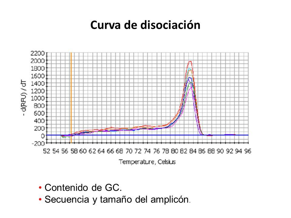 Curva de disociación Contenido de GC. Secuencia y tamaño del amplicón.