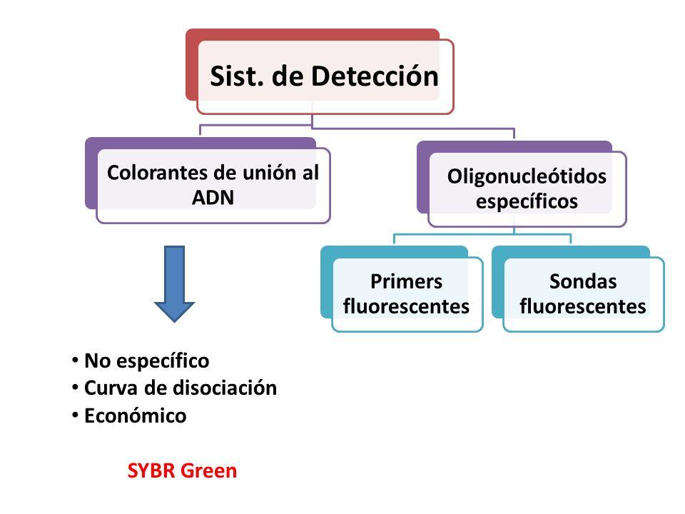 Sist. de Detección Colorantes de unión al ADN Oligonucleótidos específicos Sondas fluorescentes Primers fluorescentes No específico Curva de disociaci