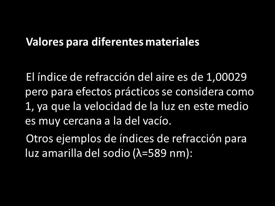 Valores para diferentes materiales El índice de refracción del aire es de 1,00029 pero para efectos prácticos se considera como 1, ya que la velocidad de la luz en este medio es muy cercana a la del vacío.