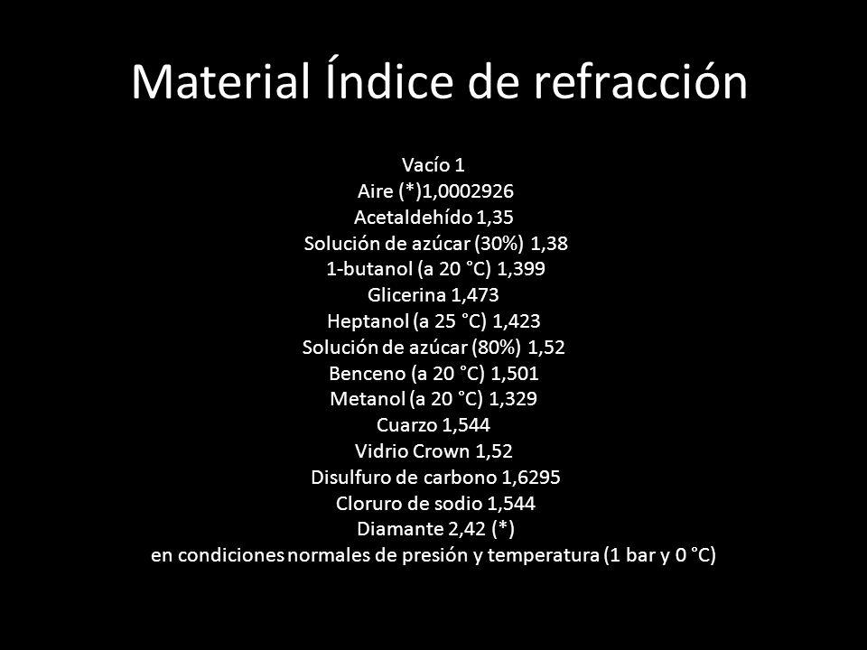 Material Índice de refracción Vacío 1 Aire (*)1,0002926 Acetaldehído 1,35 Solución de azúcar (30%) 1,38 1-butanol (a 20 °C) 1,399 Glicerina 1,473 Heptanol (a 25 °C) 1,423 Solución de azúcar (80%) 1,52 Benceno (a 20 °C) 1,501 Metanol (a 20 °C) 1,329 Cuarzo 1,544 Vidrio Crown 1,52 Disulfuro de carbono 1,6295 Cloruro de sodio 1,544 Diamante 2,42 (*) en condiciones normales de presión y temperatura (1 bar y 0 °C)